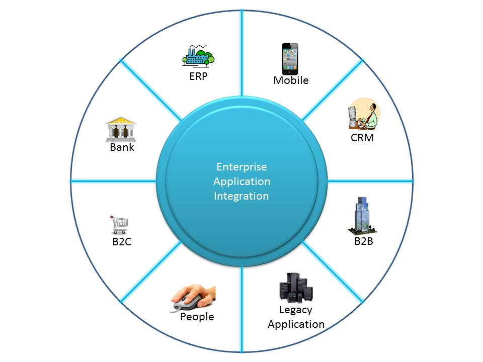 Application Development & Integration