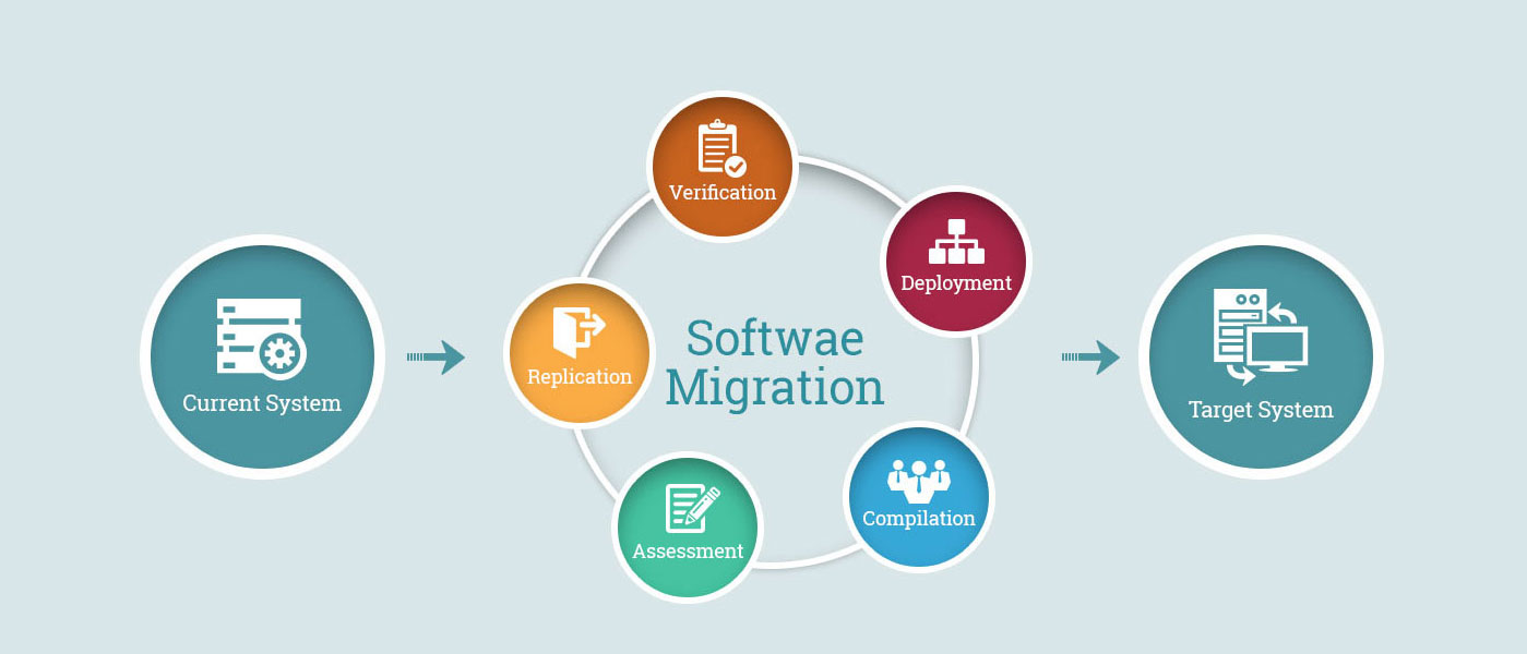 Application Migration & Support