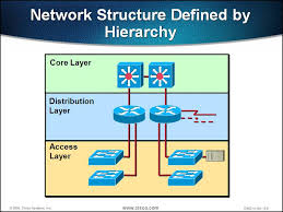 Cisco Three-Layered Architecture